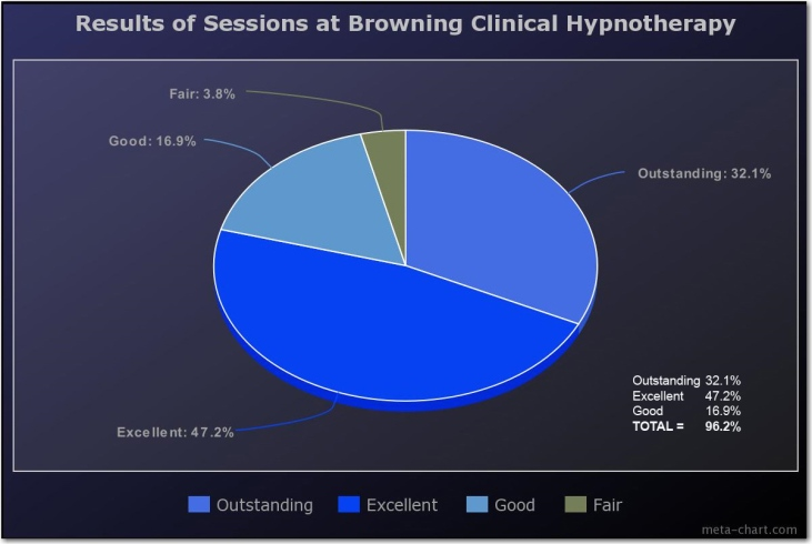 01 results of sessions