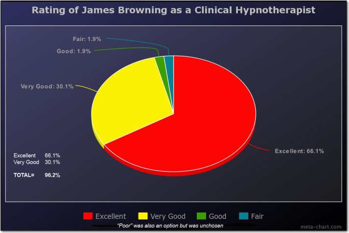 02b rating of James Browning as hypnotherapist copy