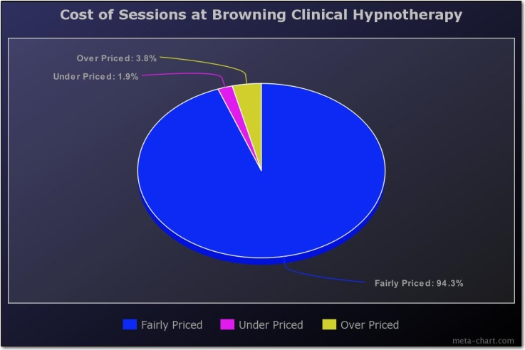 04 cost of sessions