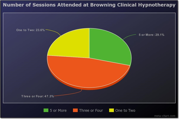05 number of sessions attended