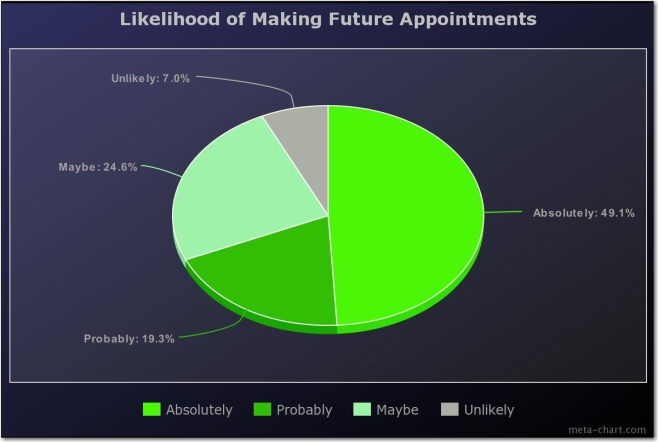 06 likelihood of making future appointments