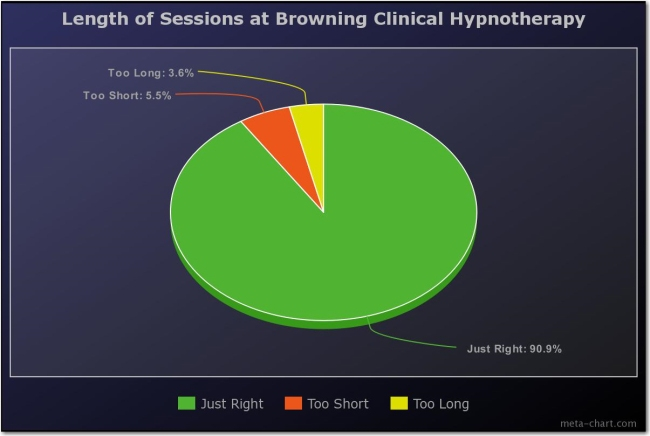 07 length of Sessions